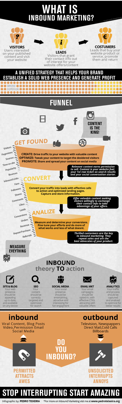Inbound Marketing Infographic - Funnel, Tools, Outbound comparison